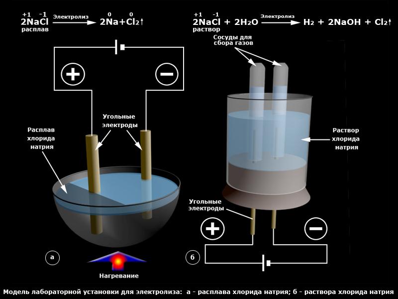 сайт - Схема: электролиз